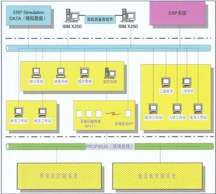 计算机监控管理系统